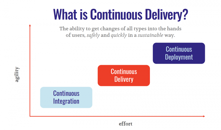 Seven patterns of continuous delivery pipelines