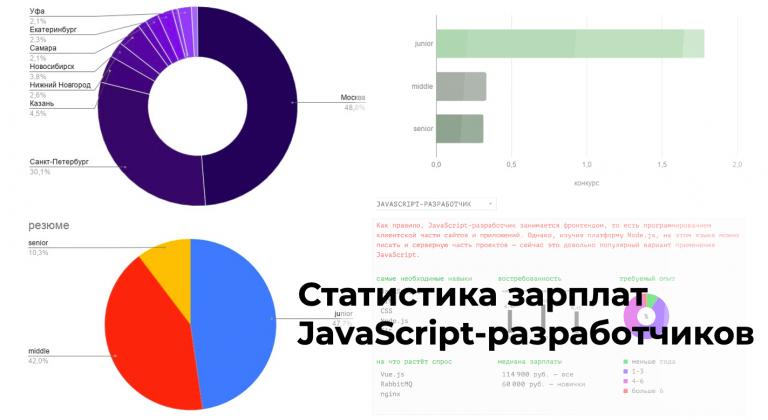 Not enough seniors, or JavaScript developer salary statistics