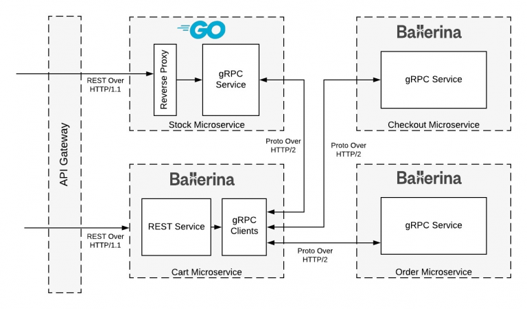 Building high-performance microservices with gRPC, Ballerina and Go